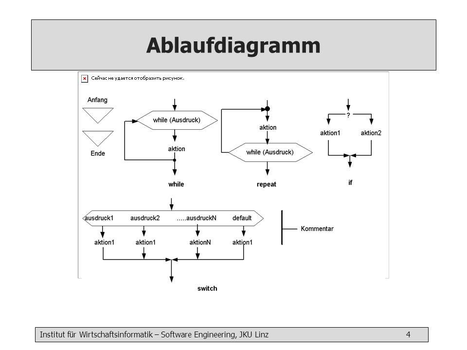 Institut für Wirtschaftsinformatik – Software Engineering, JKU Linz 5 Struktogramm liste[i]<>x