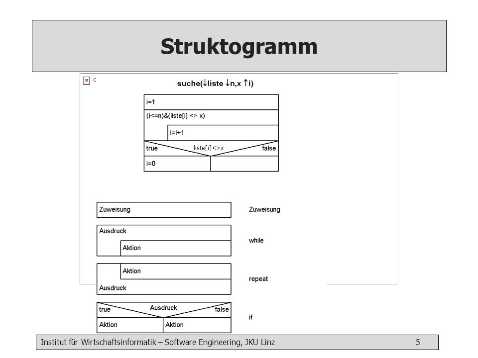 Institut für Wirtschaftsinformatik – Software Engineering, JKU Linz 6 Algorithmenbeschreibungssprache jana (java-based abstract notation for algorithms) int search ( list l int len int x) { Anweisungen return i } sort ( int[1..n] valueArr boolean increase) { Anweisungen }