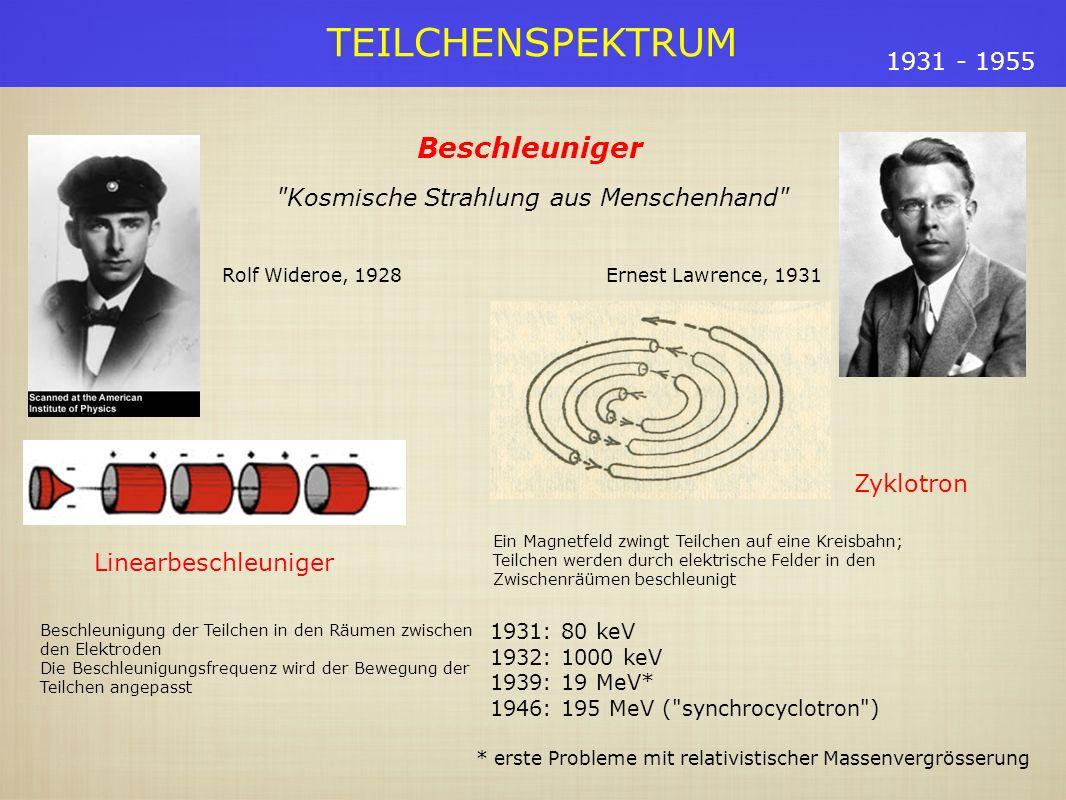 TEILCHENSPEKTRUM 1931 - 1955 Beschleuniger (2) Synchrotron Ähnlich dem Zyklotron, aber man ändert das magnetische Feld so dass die Teilchen auf einer Kreisbahn mit konstantem Radius bleiben (hilft auch bei der relativistischen Massenvergrösserung) 1947 (US) Synchrotron-Beschleuniger Brookhaven (1952) - 3 GeV Berkeley (1954) - 6.2 GeV ( antiproton ) 1954: Europa steigt ins Rennen ein CERN (1959) - 24 GeV Brookhaven (1960) - 30 GeV Detektoren Geigerzähler Nebelkammern Emulsionen Blasenkammer Cerenkov Detektoren Photomultipliers Funkenkammern Drahtkammern Driftkammern Kalorimeter Nach 1967: