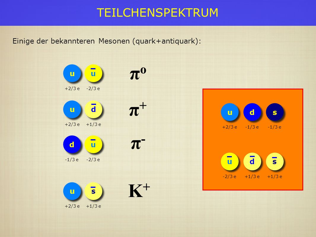 TEILCHENSPEKTRUM Pion, Eta-meson Die leichtesten Baryonen: Proton, Neutron; Lambda, Sigma, Xi Kaonen besitzen ein strange Quark