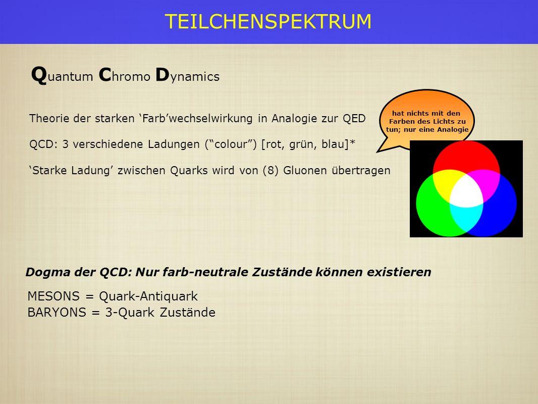 TEILCHENSPEKTRUM Träger der starken Wechselwirkung haben keine Masse 3 x 3 - 1 = 8 verschiedene Gluonen Selbstwechselwirkung der Gluonen produziert ~ mit dem Abstand anwachsendes Potential Bei sehr kleinen Abständen (oder sehr hohen Energien) nimmt die Stärke der Wechselwirkung ab.