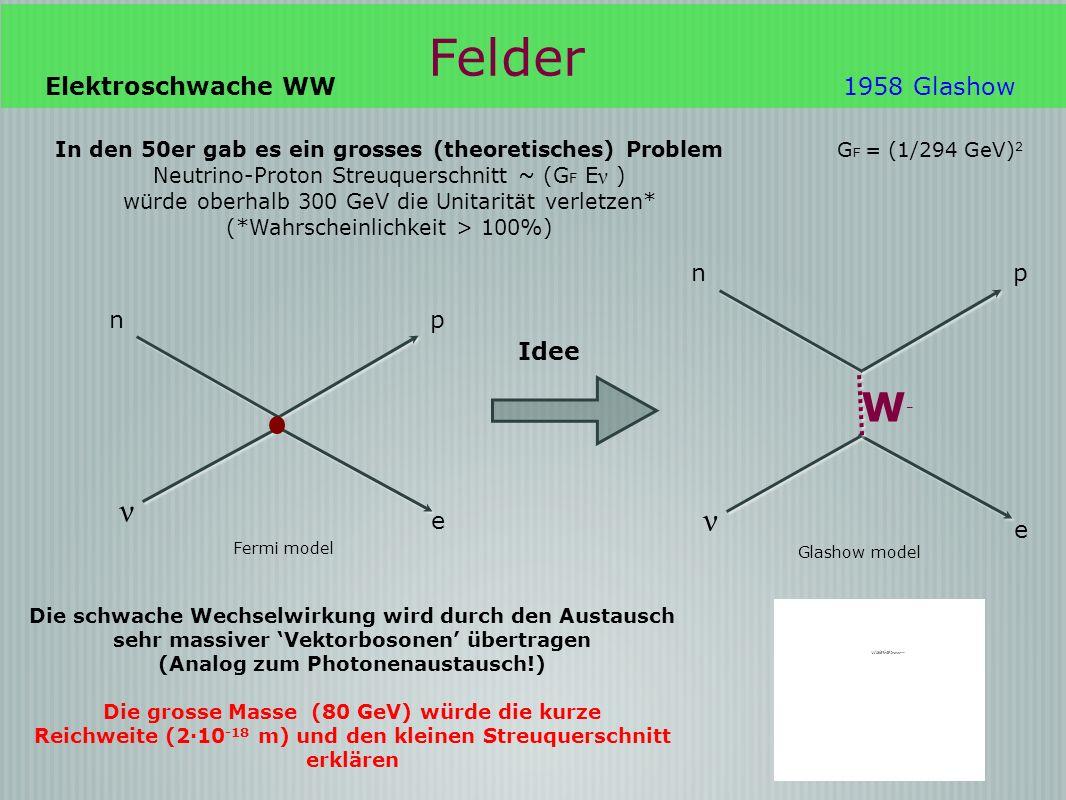 1968 e ZoZo ν e e W elektrisch geladen ν ν Neutraler Strom Glashow, Salam, Weinberg (1968) Vereinigung der schwachen und der elektromagnetischen Wechselwirkung Die e.m.