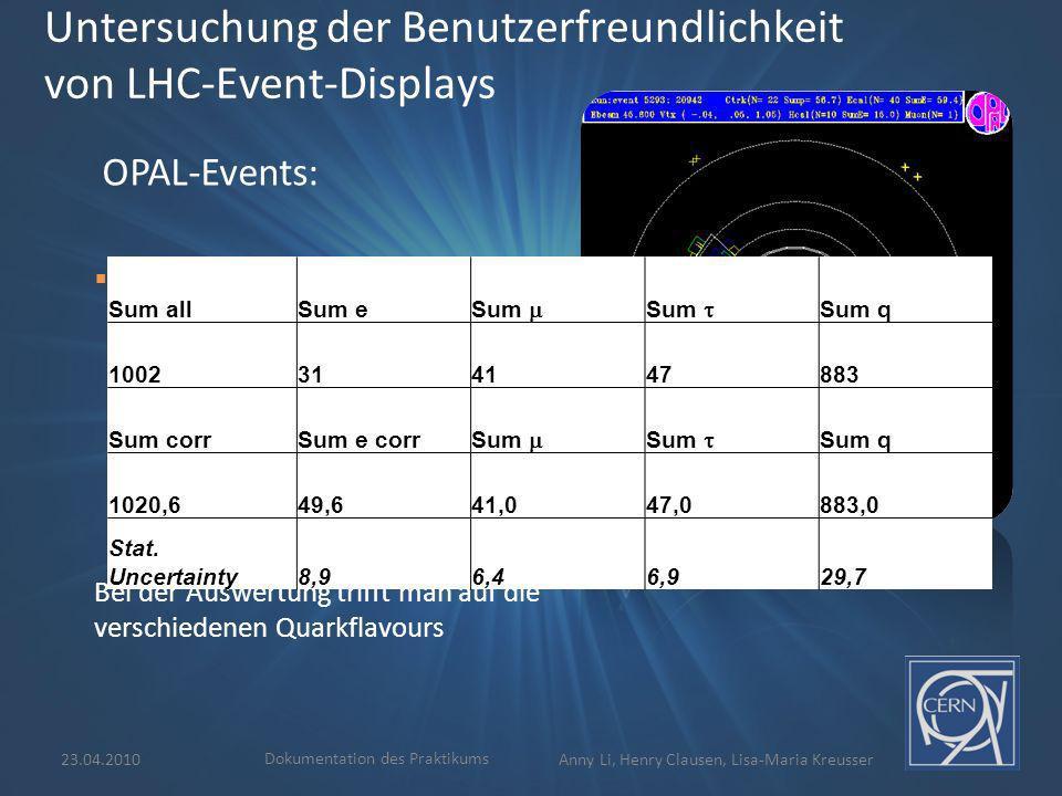 23.04.2010 Dokumentation des Praktikums Anny Li, Henry Clausen, Lisa-Maria Kreusser Minerva-Events: Untersuchung von Proton-Proton-Kollisionen am Atlas- Detektor Z 0 - oder W-Zerfall Teilweise Higgs-Ereignisse: H Z 0 + Z 0 Untersuchung der Benutzerfreundlichkeit von LHC-Event-Displays