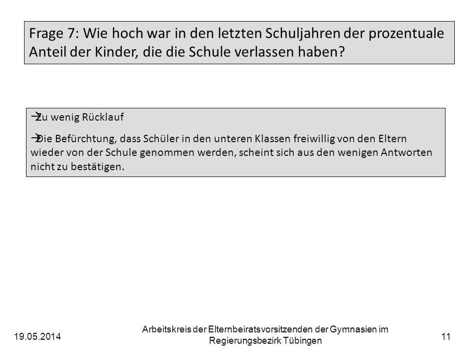 19.05.2014 Arbeitskreis der Elternbeiratsvorsitzenden der Gymnasien im Regierungsbezirk Tübingen 12 Frage 8: Wird an Ihrem Gymnasium eine Hausaufgabenbetreuung angeboten.