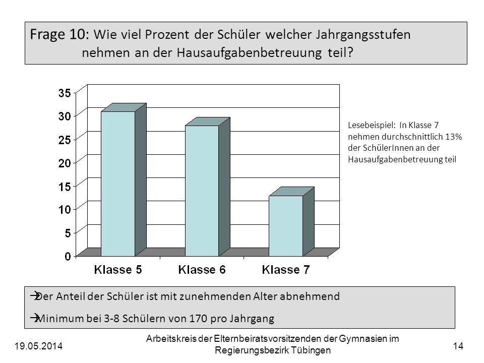 19.05.2014 Arbeitskreis der Elternbeiratsvorsitzenden der Gymnasien im Regierungsbezirk Tübingen 15 Frage 11: Wie wird die Hausaufgabenbetreuung angenommen.