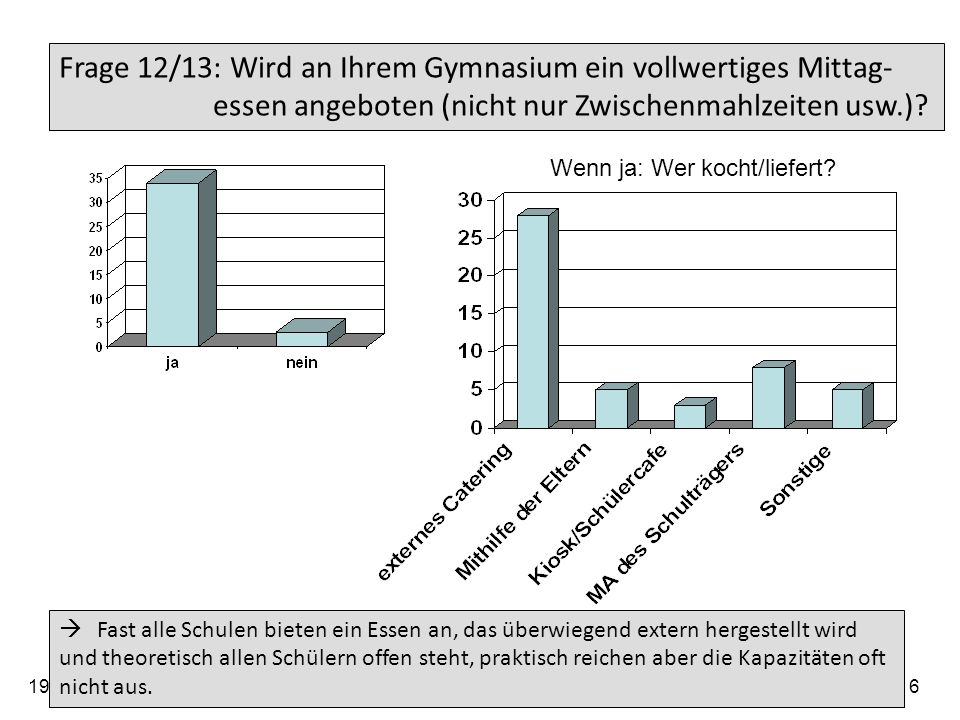 19.05.2014 Arbeitskreis der Elternbeiratsvorsitzenden der Gymnasien im Regierungsbezirk Tübingen 17 Frage 14: Wie viel Prozent der Schüler nehmen durchschnittlich das Essenangebot an.