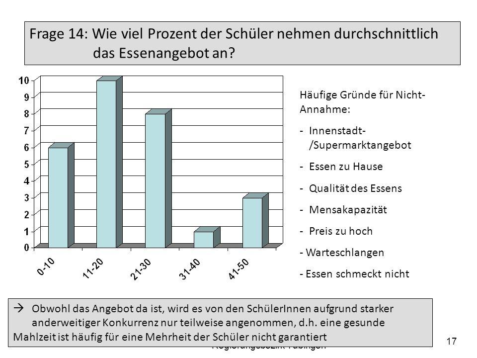 19.05.2014 Arbeitskreis der Elternbeiratsvorsitzenden der Gymnasien im Regierungsbezirk Tübingen 18 Frage 15: Welche Aufenthaltsräume stehen in der Mittagspause zur Verfügung.