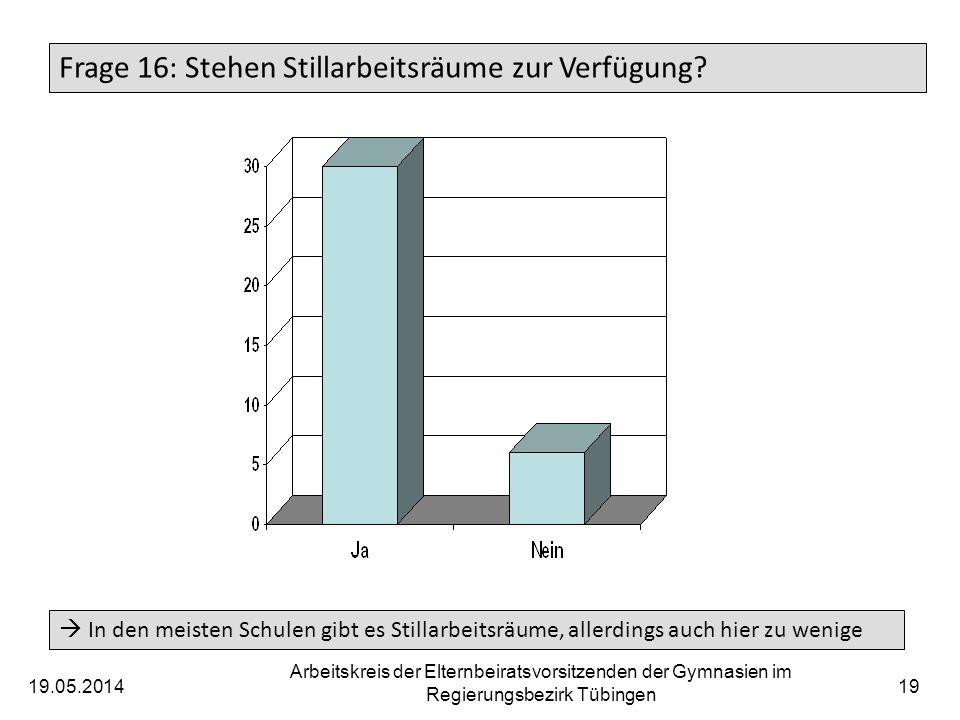 19.05.2014 Arbeitskreis der Elternbeiratsvorsitzenden der Gymnasien im Regierungsbezirk Tübingen 20 Frage 17: Empfinden Sie die Aufenthaltsräume für alle Altergruppen und Bedürfnisse als ausreichend.