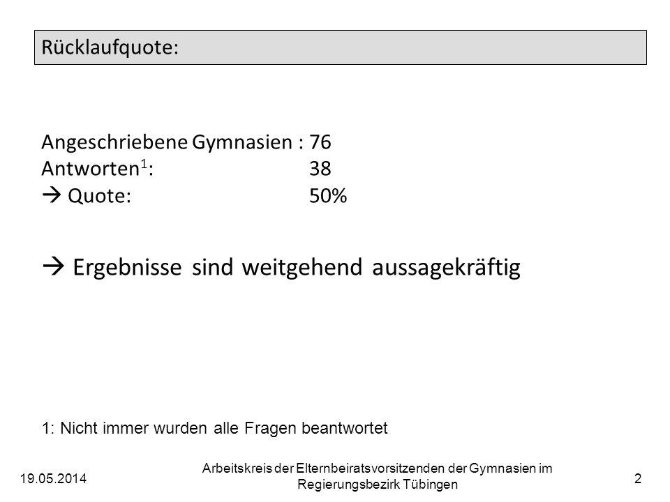 19.05.2014 Arbeitskreis der Elternbeiratsvorsitzenden der Gymnasien im Regierungsbezirk Tübingen 3 Vorfrage: Wie viele Schüler hat Ihre Schule.