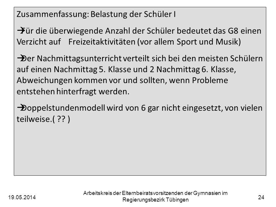 19.05.2014 Arbeitskreis der Elternbeiratsvorsitzenden der Gymnasien im Regierungsbezirk Tübingen 25 Zusammenfassung: Belastung der Schüler II Viele Poolstunden werden für Fachunterricht eingesetzt nur wenige für individ.