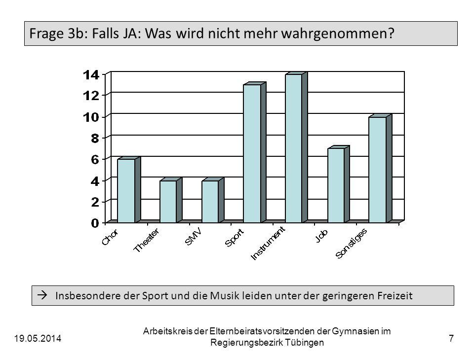 19.05.2014 Arbeitskreis der Elternbeiratsvorsitzenden der Gymnasien im Regierungsbezirk Tübingen 8 Frage 4: Wird das Doppelstundenmodell eingesetzt.