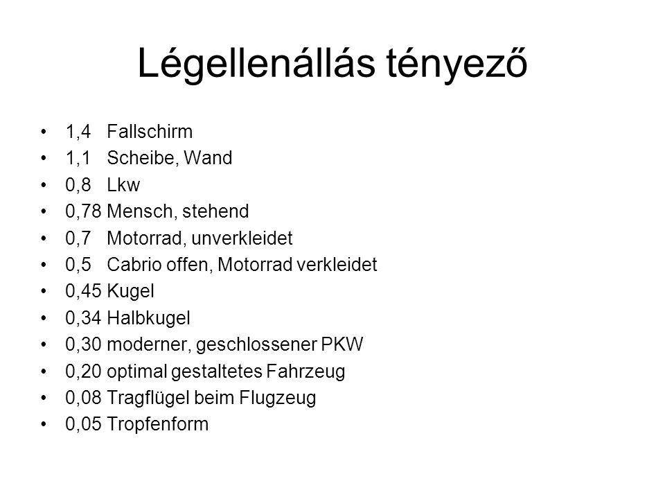 Légellenállás tényező 0,54 Mercedes G-Klasse (W463, langer Radstand)Mercedes G-Klasse 0,50Citroen 2CV2CV 0,48VW KäferKäfer 0,41VW Golf I (1974)VW Golf I 0,39Mercedes M-KlasseMercedes M-Klasse 0,38VW New BeetleNew Beetle 0,37Smart FortwoSmart Fortwo 0,36Subaru Forester, Citroën DS (1955!)SubaruCitroën DS 0,35Renault Megane IIRenault Megane 0,35Mini CooperMini Cooper 0,35NSU Ro 80 (1967)NSU Ro 80 0,34Ford SierraFord Sierra 0,325VW Golf V (2003)VW Golf V 0,32Alfa 147Alfa 147 0,32Mercedes E-Klasse-Cabrio (bei geöffnetem Verdeck, 1991)Mercedes E-Klasse-Cabrio 0,32Fiat Grande Punto (2005)Fiat Grande Punto 0,312Tatra T77 a (1935)Tatra T77 0,31Jaguar XJ, Renault 19, Citroën C4 PicassoJaguar XJRenault 19Citroën C4 Picasso 0,30Audi 100 C3 (1982)Audi 100 C3 0,28 - 0,30Mercedes CLK Cabrio (je nach Modell)Mercedes CLK Cabrio 0,28 - 0,30Mercedes CLK Cabrio (je nach Modell)Mercedes CLK Cabrio 0,29BMW 1er (2004)BMW 1er 0,29Porsche 911 GT3 (997) (2006)Porsche 911 GT3 (997) 0,28Citroen C4 Coupé (2004)Citroen C4 0,28Opel Omega AOpel Omega 0,28Mercedes E-Klasse (W124, 1984)Mercedes E-Klasse (W124, 1984) 0,28Rumpler-Tropfenwagen (1921)Rumpler-Tropfenwagen 0,27Mercedes-Benz CL-Klasse (2006)Mercedes-Benz 0,27Lexus IS (1999)Lexus 0,26Toyota Prius, Opel Calibra, Honda AccordToyota PriusOpel CalibraHonda Accord 0,25Audi A2 1.2 TDI (1999), Honda InsightAudi A2Honda Insight 0,2Loremo Release 2009, KoenigseggLoremoKoenigsegg 0,19Mercedes Bionic Car (Studie 2005), GM EV1Mercedes 0,18Acabion Bionisches Stromlinienfahrzeug (Studie 2006)Acabion 0,168Daihatsu UFE-III (Studie 2006) 0,159VW 1-Liter-Auto (Studie)VW 1-Liter-Auto ca.