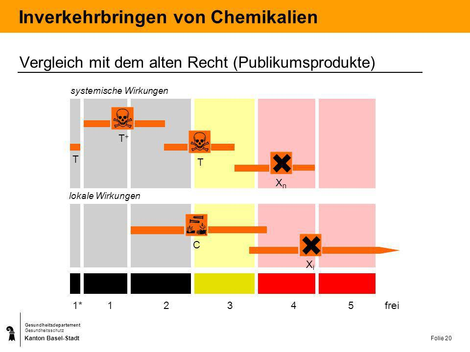 Kanton Basel-Stadt Gesundheitsdepartement Gesundheitsschutz Folie 21 Fallstudie Verkauf einer selbst vorbereiteten NaOH-Lösung Annahme: Die Lösung wird mittels NaOH-Pellets vorbereitet.