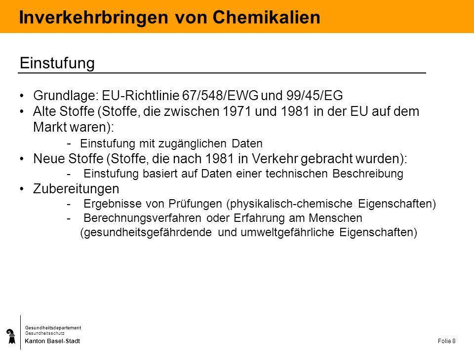 Kanton Basel-Stadt Gesundheitsdepartement Gesundheitsschutz Folie 9 Inverkehrbringen von Chemikalien Einstufungsbeispiele Schwefelsäure (Lösung) Offizielle EU-Einstufung: C; R35Konz.