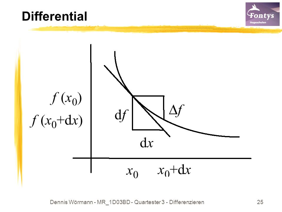 Dennis Wörmann - MR_1D03BD - Quartester 3 - Differenzieren26 Wachstumsrate Variiert man x 0 um dx Einheiten, so beträgt die relative Änderung von f(x 0 ): Dies entspricht für kleine dx näherungsweise der relativen Änderung auf der Tangenten Die Funktion bezeichnet man als Wachstumsrate von f.