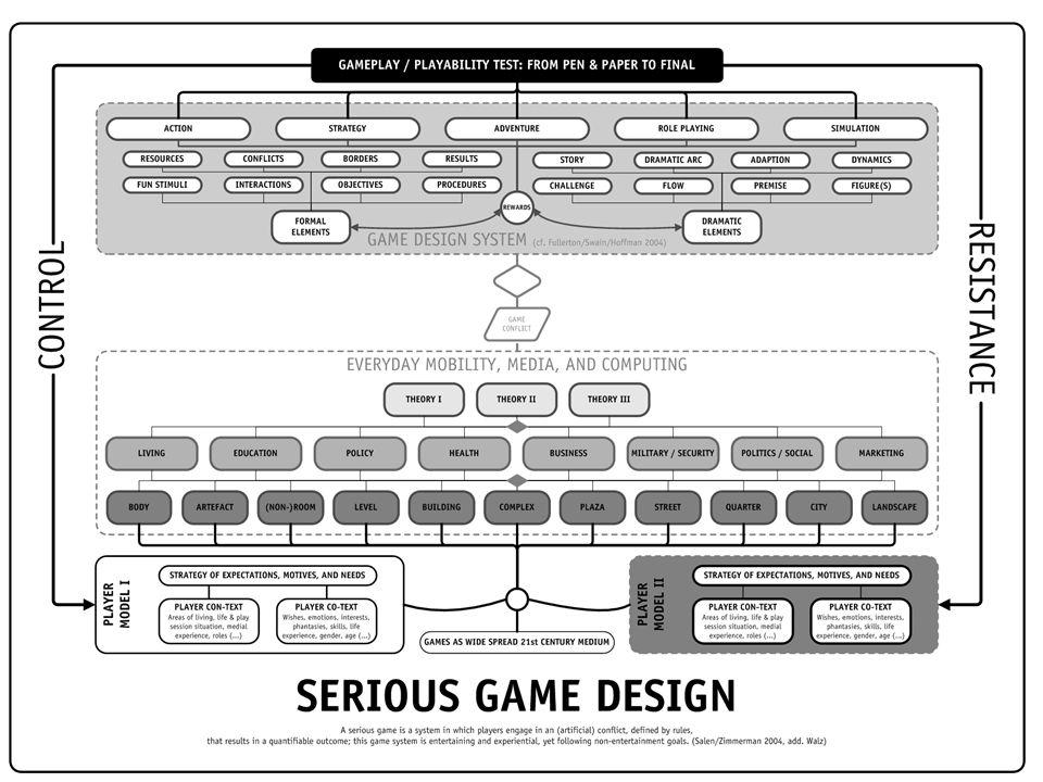 game design formal