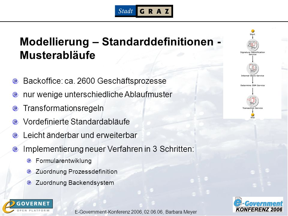 E-Government-Konferenz 2006, 02.06.06, Barbara Meyer Prozessdefinition (Musterablauf)