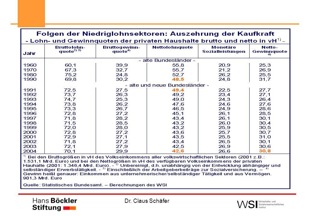 Quelle: DIE ZEIT 10/2005 Ursachen der Niedriglohnsektoren: im Beschäftigungs- (Rechts-) System s-Formen