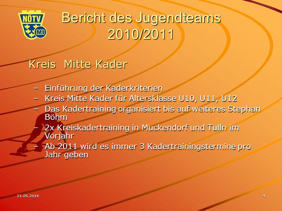 21.05.20145 Bericht des Jugendteams 2010/2011 Budgetaufteilung, unverändert zum Vorjahr Aufgrund der Geringfügigkeit des Budget (ca.