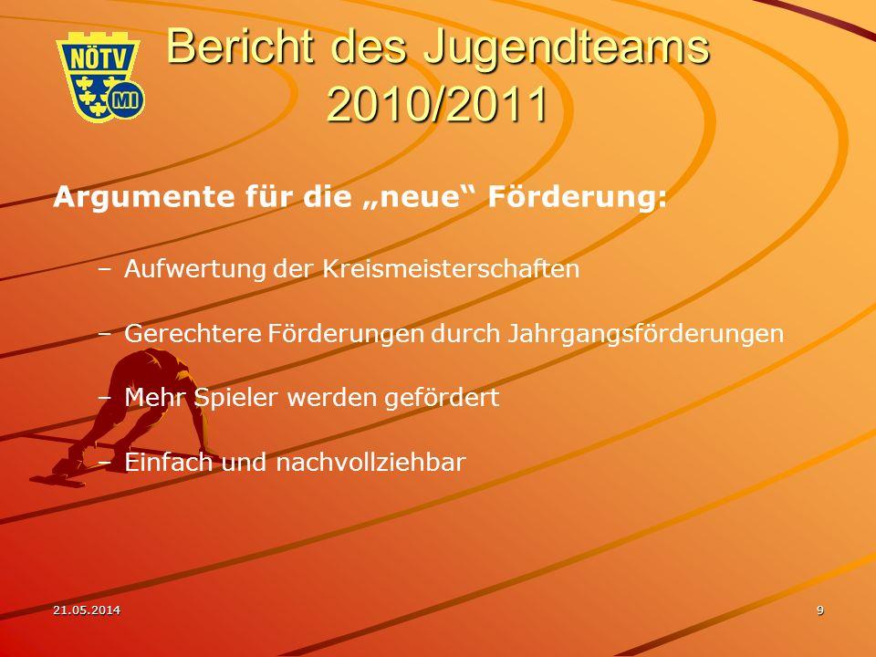 21.05.201410 Bericht des Jugendteams 2010/2011 Breitensport (wie Vorjahr) – 50,- Zuschuss pro Person und Verein für Übungsleiterausbildung (Kurs März und eventuell für 2.