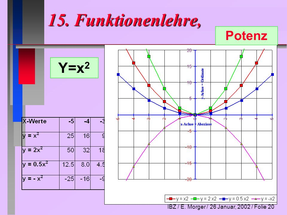 IBZ / E. Morger / 26 Januar, 2002 / Folie 21 Hyperbel 15. Funktionenlehre, Y=1/x