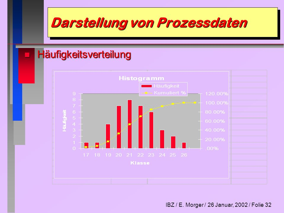 IBZ / E. Morger / 26 Januar, 2002 / Folie 33 Darstellung von Prozessdaten n Pareto-Diagramm