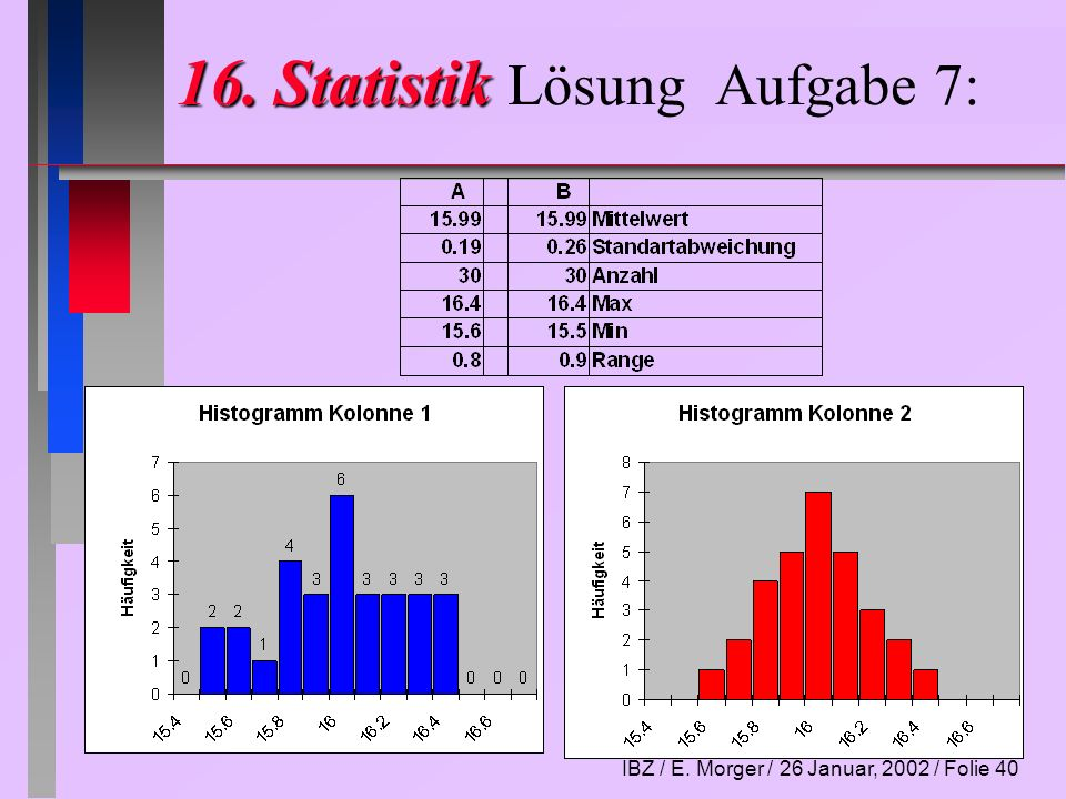 IBZ / E.Morger / 26 Januar, 2002 / Folie 41 Vorschau Häufigkeit und stat.