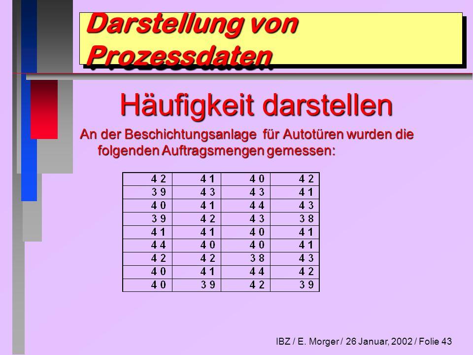 IBZ / E.Morger / 26 Januar, 2002 / Folie 44 Häufigkeit darstellen Anzahl der Daten bestimmen n = .