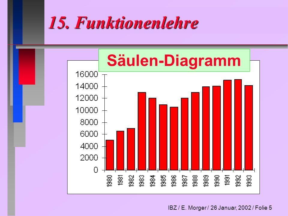 IBZ / E. Morger / 26 Januar, 2002 / Folie 6 15. Funktionenlehre Flächen-Diagramm