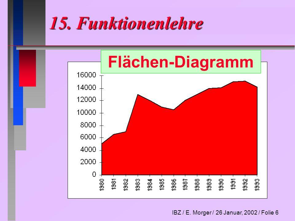 IBZ / E. Morger / 26 Januar, 2002 / Folie 7 15. Funktionenlehre Anteile-Diagramm