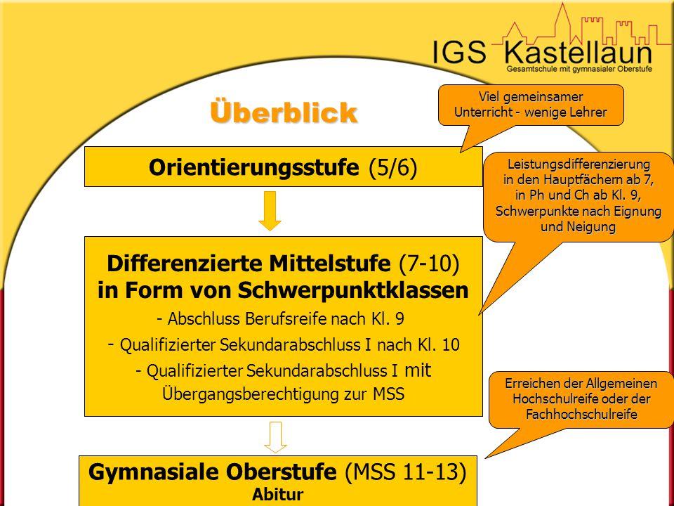 Unsere gymnasiale Oberstufe (MSS Klassen 11-13) Breites Leistungsfachangebot Breites Leistungsfachangebot (auch Sport und Bild.