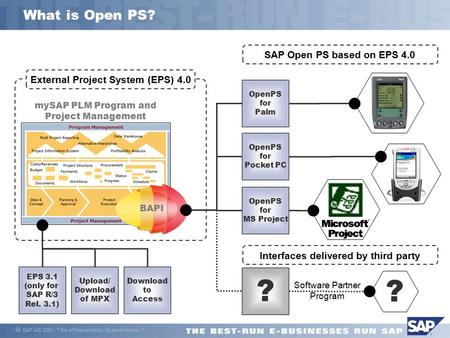  SAP AG 2001, Title of Presentation, Speaker Name 1 What is Open PS? BAPI mySAP PLM Program and Project Management External Project System (EPS) 4.0 OpenPS.