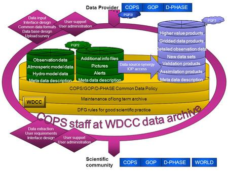 COPSGOPD-PHASEWORLD Scientific community DFG rules for good scientific practice Maintenance of long term archive COPS/GOP/D-PHASE Common Data Policy WDCC.