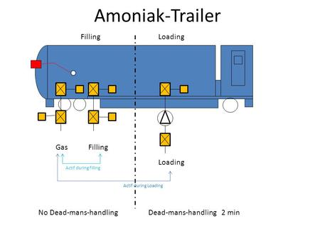 Amoniak-Trailer GasFilling Loading Filling Actif during Loading Actif during filling No Dead-mans-handlingDead-mans-handling 2 min.