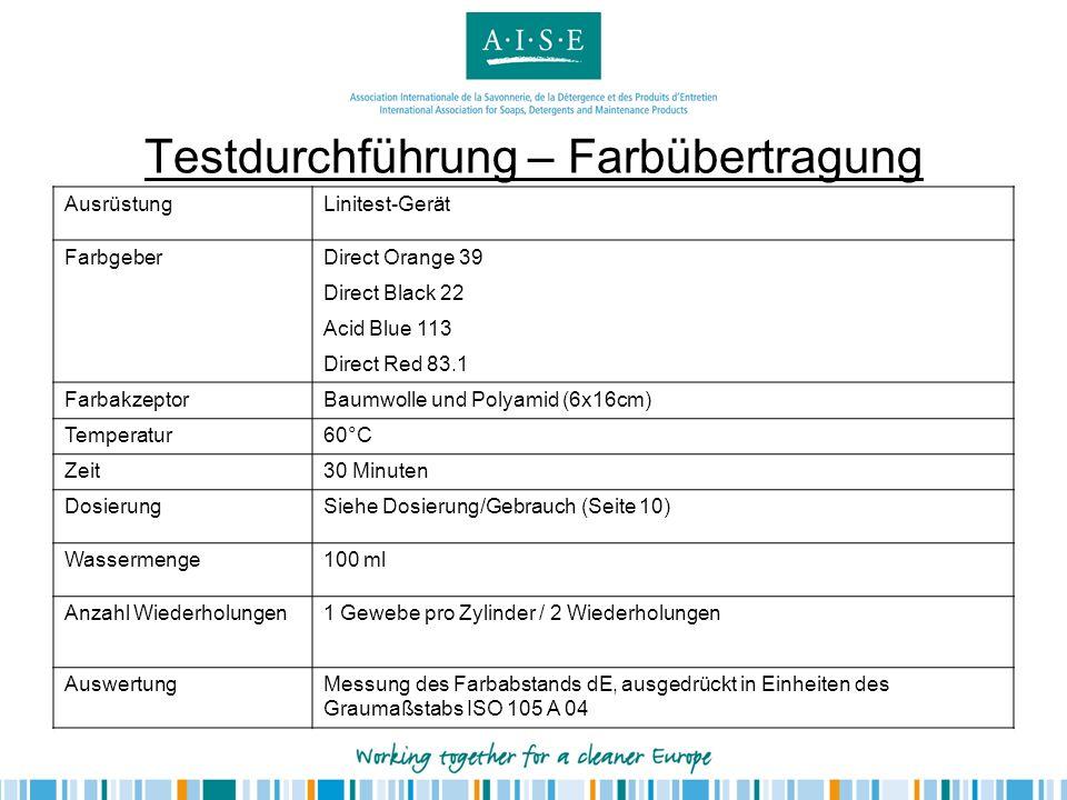 Testdurchführung für Spezialwaschmittel Schmutz2 SBL 2004-Tücher Temperatur30°C DosierungEmpfohlene Dosierung für leicht verschmutzte Wäsche /mittlere Wasserhärte (15l Wasser / Maschine) Ballast2.5 kg (normalisiert wie im Fleckentest für Universalprodukte) WaschprogrammPflegeleicht Programm (NICHT Baumwolle oder Wolle), hoher Wasserstand