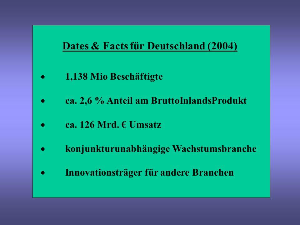 Dates & Facts für Deutschland (2004) in der Kulturwirtschaft haben fast doppelt so- viele Beschäftigte einen Hochschulabschluss im Vergleich zur Gesamtwirtschaft der Anteil der Frauenbeschäftigung beträgt 45,6 % für das Jahr 2005 der Anteil der Selbständigen ist mit 32,8% zu 10,9% der Gesamtwirtschaft drei Mal höher!!