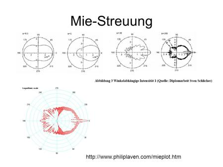 Mie-Streuung http://www.philiplaven.com/mieplot.htm.