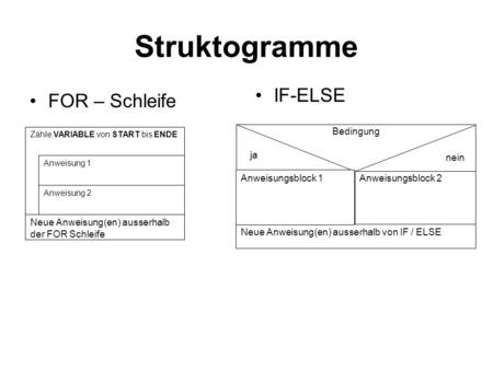 Struktogramme FOR – Schleife IF-ELSE Zähle VARIABLE von START bis ENDE Anweisung 1 Anweisung 2 Neue Anweisung(en) ausserhalb der FOR Schleife Anweisungsblock.