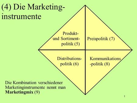 (4) Die Marketing- instrumente