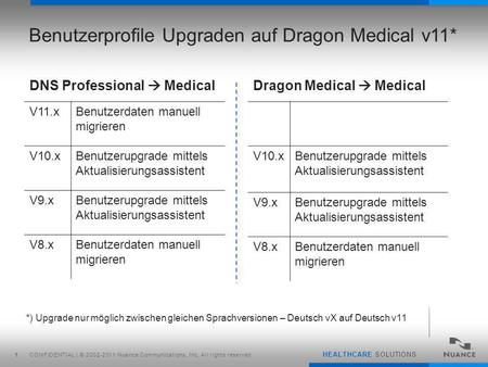 CONFIDENTIAL | © 2002-2011 Nuance Communications, Inc. All rights reserved. HEALTHCARE SOLUTIONS 1 Benutzerprofile Upgraden auf Dragon Medical v11* DNS.