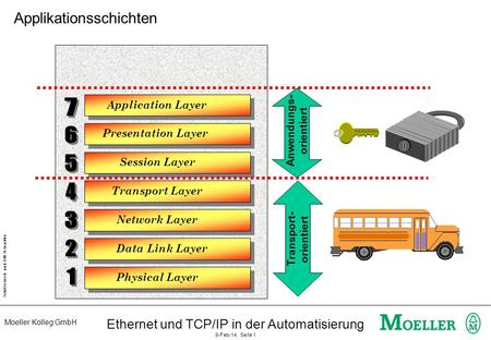 Moeller Kolleg GmbH Schutzvermerk nach DIN 34 beachten Ethernet und TCP/IP in der Automatisierung 9-Feb-14, Seite 1 Physical Layer Data Link Layer Application.