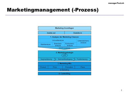 ManagerTool.ch 1 Marketingmanagement (-Prozess) E-Marketing ProductPricePromotionPlace 3. Marketing-Mix 4. Controlling Marketing-Grundlagen 2. Marketingstrategie.