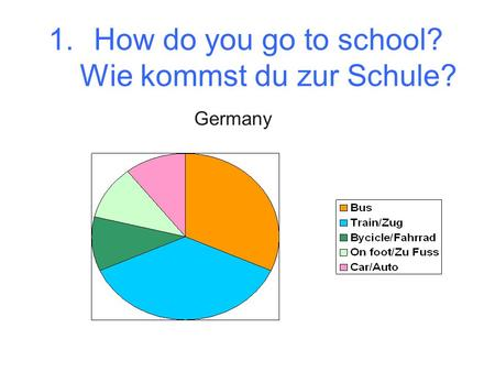 1.How do you go to school? Wie kommst du zur Schule? Germany.