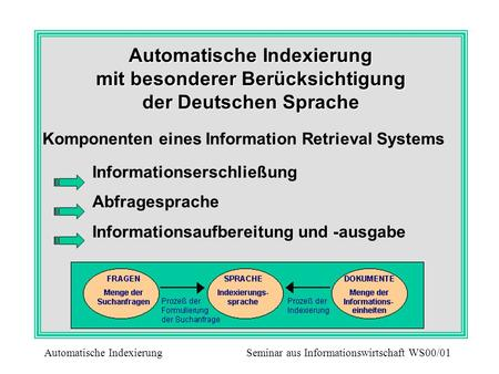 Komponenten eines Information Retrieval Systems