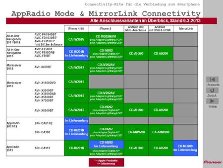AppRadio Mode & MirrorLink Connectivity
