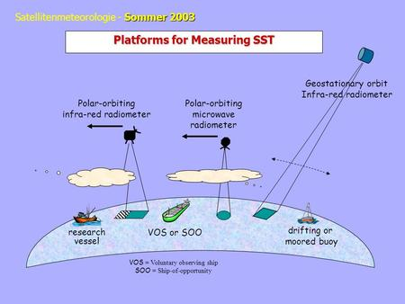 Sommer 2003 Satellitenmeteorologie - Sommer 2003 VOS or SOO drifting or moored buoy research vessel Polar-orbiting infra-red radiometer Polar-orbiting.