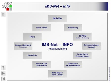IMS-Net – Info © Neosys AG / Juni 2002 CD-ROM Inhalte / Bedienung Mind Maps / Flow Charts Tips & Tricks Server / Notebook Installation Dokumentations-