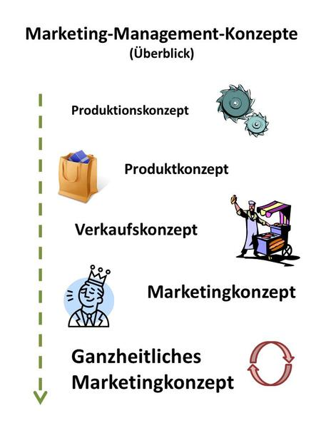 Marketing-Management-Konzepte