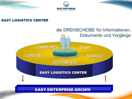 Die DREHSCHEIBE für Informationen, Dokumente und Vorgänge EASY LOGISTICS CENTER DOCUMENTS SHOP CONTENT COMMUNITY MODULE EASY LOGISTICS CENTER EASY ENTERPRISE.
