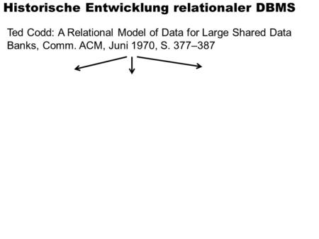 Historische Entwicklung relationaler DBMS Ted Codd: A Relational Model of Data for Large Shared Data Banks, Comm. ACM, Juni 1970, S. 377–387.